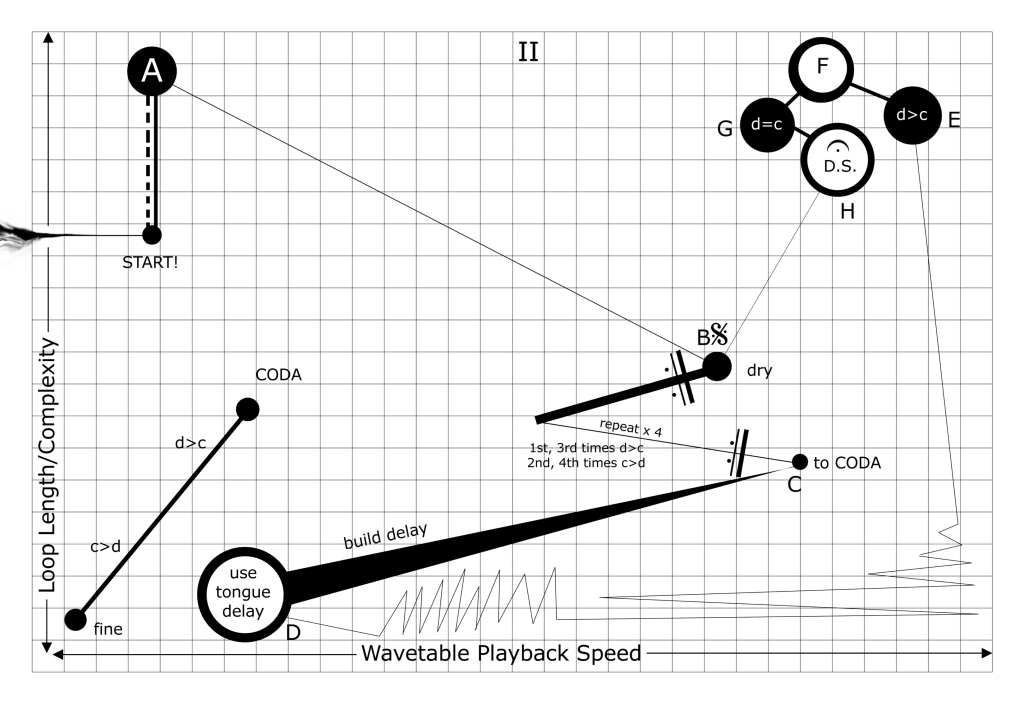 An excerpt of the score for Alignment, showing graphical notation.