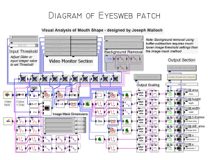 eyesweb patch digram