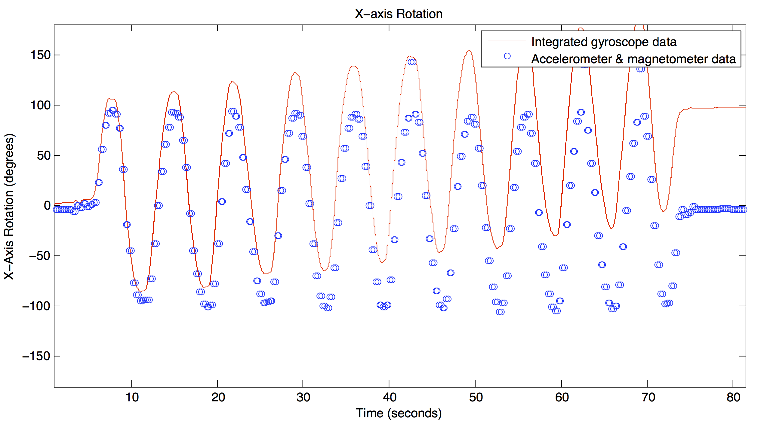Imu Sensor Fusion Joseph Malloch Integrated Magnetic Field Temperature Compensation Circuit Plot Showing The Drift Of Gyroscope Data Due To Misestimated Or Changing Bias While