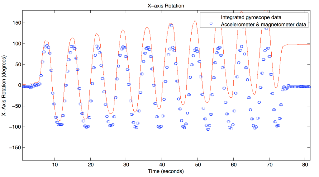 Plot showing the drift of integrated gyroscope data due to misestimated or changing bias, while apparatus was repeatedly rotated through 180 degrees. Rotation estimates calculated using acceleration and magnetic field vectors are also shown.