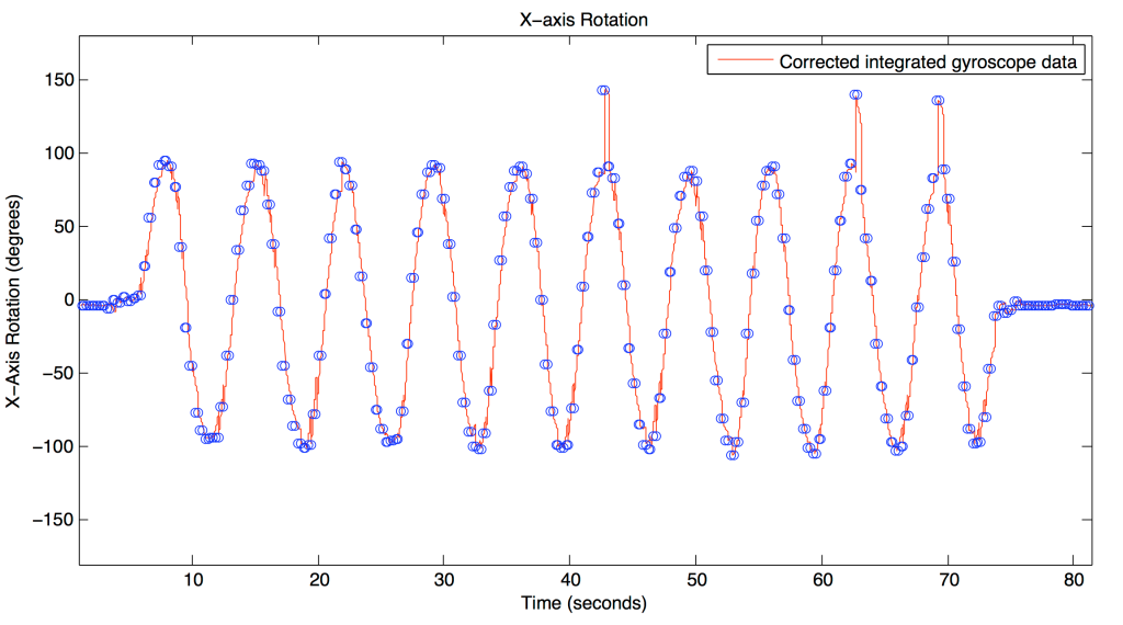 Integrated gyroscope data corrected with lower-sample-rate rotation estimate.