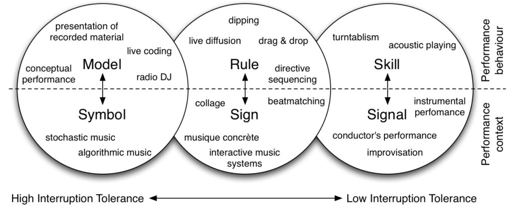 Model visualization based on Rasmussen's typology of human information processing (Malloch 2006). From left to right, the systems represented are less and less tolerant of interruption of the channels of control.