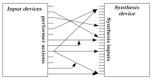 A diagram of the mapping layer from Wanderley, Orio, and Schell (ISEA 2001).